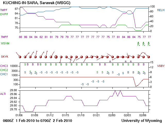A meteogram showing the effects on temperature from a passing thunderstorm.