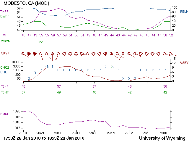 A meteogram illustrating a typical scenario when fog forms on a clear night with light winds.