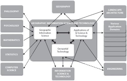 Diagram shows components of the field of GIS and Technology& its relations to other fields