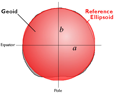 Diagram of a geoid with a reference ellipsoid overlay