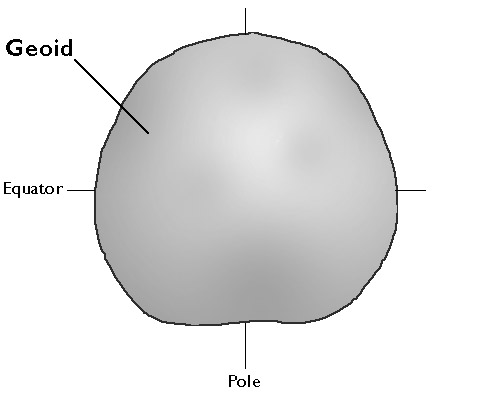Diagram of a Geoid showing the equator and the poles