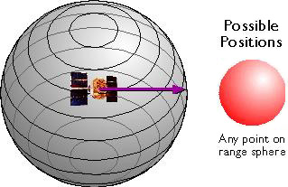 Sphere around a GPS satellite representingall possible locations a GPS receiver could be