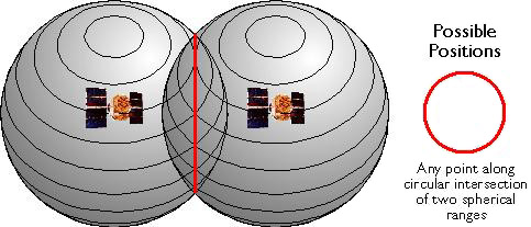 Spheres around 2 GPS satellites representing all possible locations along the circular intersection where GPS receiver could be