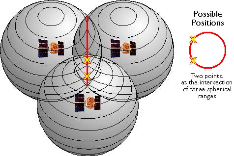 Diagram showing spheres around 3 GPS satellites showing the