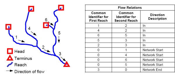 Diagram showing how water flow is attributed to reaches