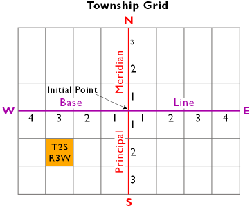 U.S. Public Land Survey Township grid system