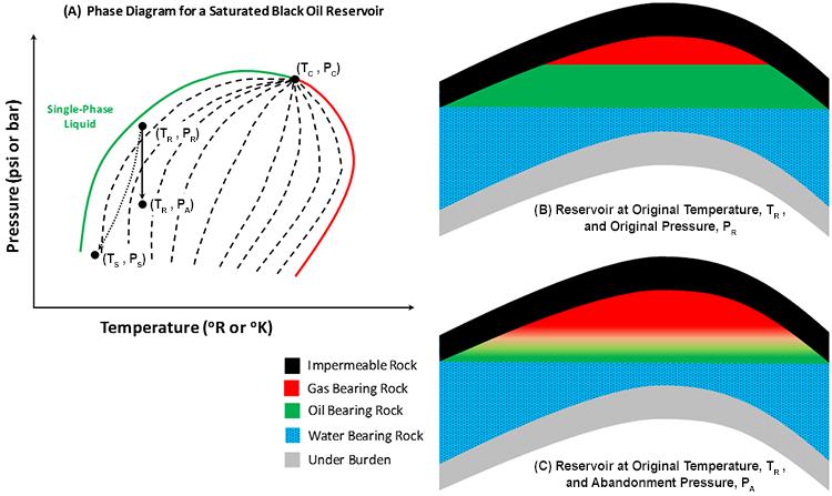 2 9 saturated black oil low shrinkage oil reservoirs. Black Bedroom Furniture Sets. Home Design Ideas