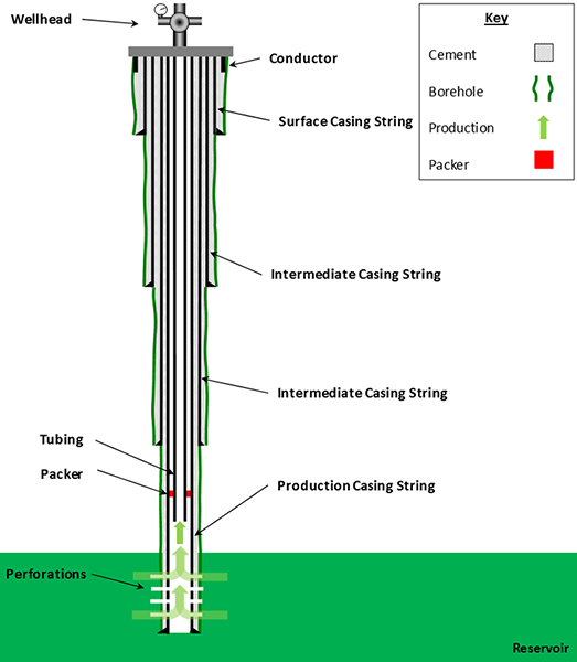 6.2: introduction to gas and liquid flow through well tubing | png 301:  introduction to petroleum and natural gas engineering  john a. dutton e-education institute - penn state