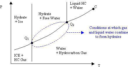 Phase Diagram for a Water/Hydrocarbon (HC) System. Shows ICE+HC Gas, Hydrate+Ice, Hydrate+Free Water, Water+Hydrocarbon Gas, Liquid HC +Water, and an arrow saying conditions at which gas and liquid gas and liquid water combine to form hydrates. See text below image