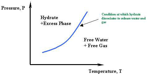 The Hydrate Problem | PNG 520: Phase Behavior of Natural Gas
